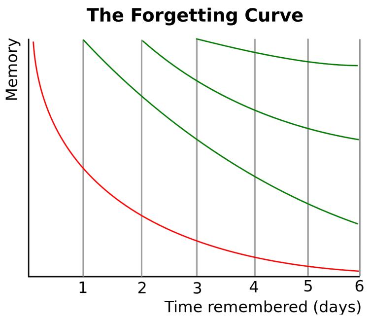 ForgettingCurve